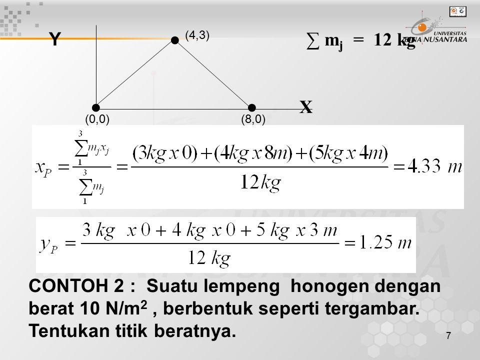7 Y ● ∑ m j = 12 kg ● ● X CONTOH 2 : Suatu lempeng honogen dengan berat 10 N/m 2, berbentuk seperti tergambar. Tentukan titik beratnya. (4,3) (0,0)(8,