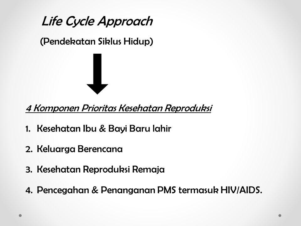 4 Komponen Prioritas Kesehatan Reproduksi 1.Kesehatan Ibu & Bayi Baru lahir 2.Keluarga Berencana 3.Kesehatan Reproduksi Remaja 4.Pencegahan & Penangan