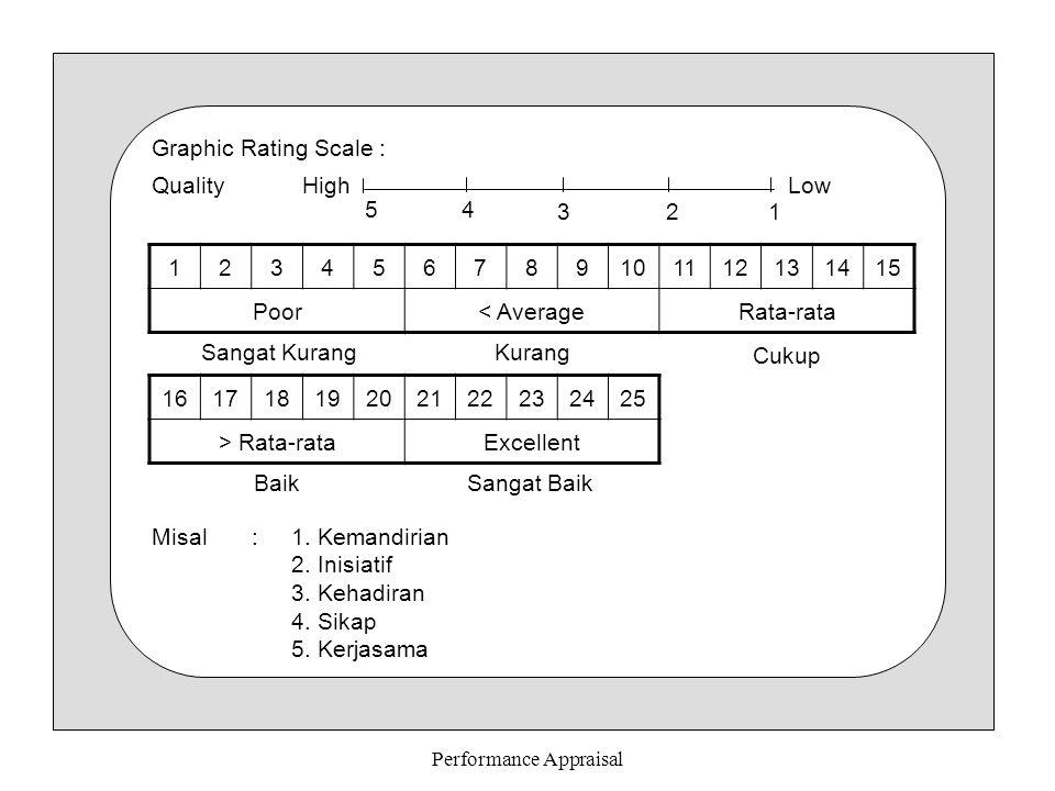 Performance Appraisal Graphic Rating Scale : Quality HighLow 54 3 2 1 123456789101112131415 Poor< AverageRata-rata Sangat KurangKurang Cukup 161718192