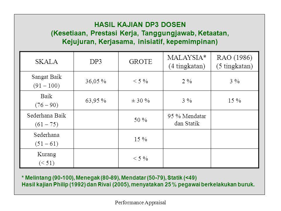 Performance Appraisal HASIL KAJIAN DP3 DOSEN (Kesetiaan, Prestasi Kerja, Tanggungjawab, Ketaatan, Kejujuran, Kerjasama, inisiatif, kepemimpinan) SKALA