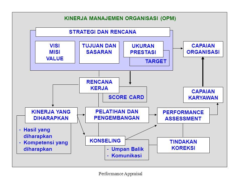 Performance Appraisal -Hasil yang diharapkan -Kompetensi yang diharapkan SCORE CARD TARGET KINERJA MANAJEMEN ORGANISASI (OPM) STRATEGI DAN RENCANA VIS