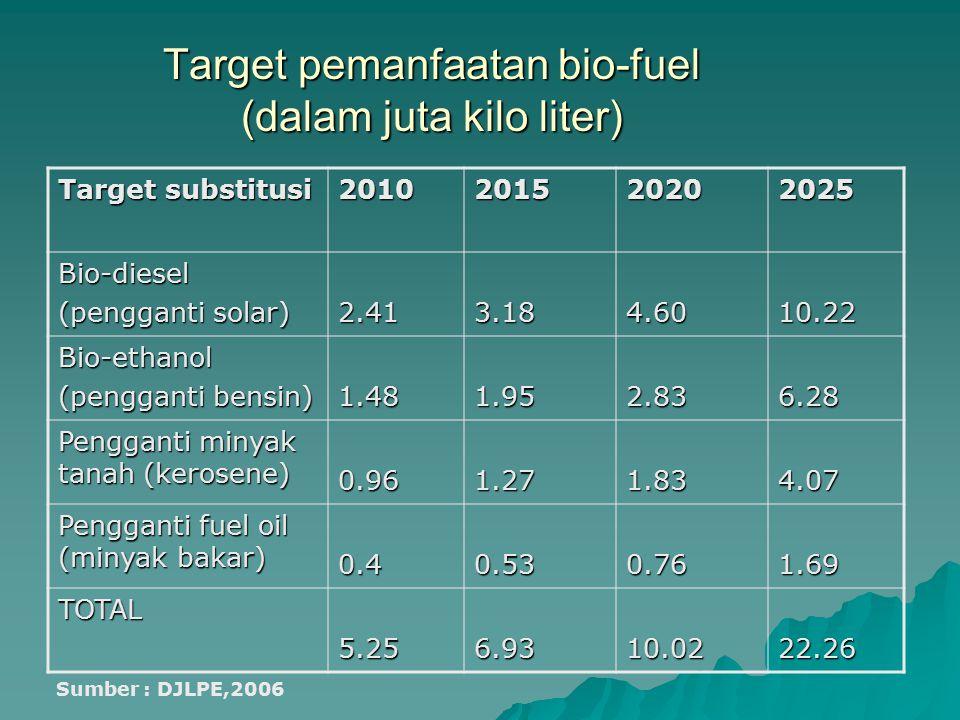 Target pemanfaatan bio-fuel (dalam juta kilo liter) Target substitusi 2010201520202025 Bio-diesel (pengganti solar) 2.413.184.6010.22 Bio-ethanol (pen