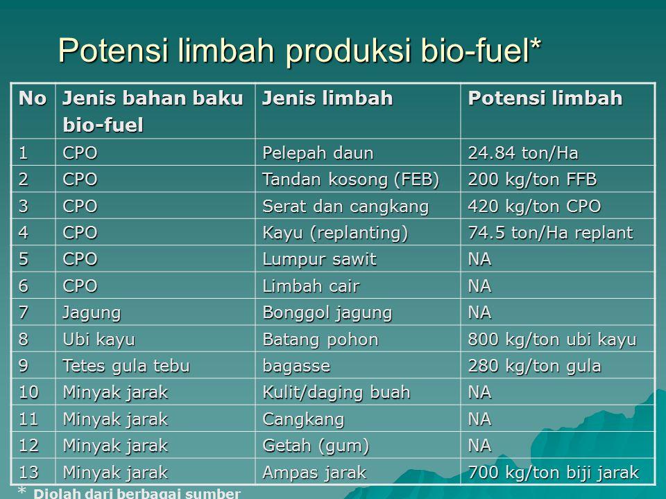 Potensi limbah produksi bio-fuel* No Jenis bahan baku bio-fuel Jenis limbah Potensi limbah 1CPO Pelepah daun 24.84 ton/Ha 2CPO Tandan kosong (FEB) 200