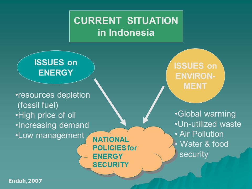 CURRENT SITUATION in Indonesia ISSUES on ENERGY resources depletion (fossil fuel) High price of oil Increasing demand Low management ISSUES on ENVIRON