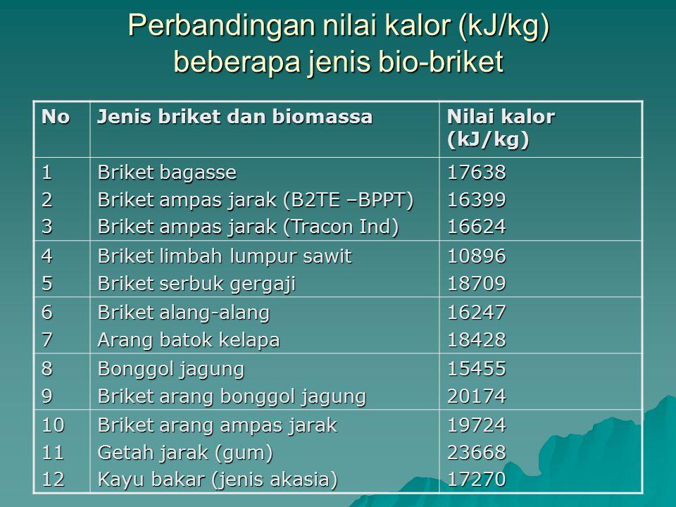 Perbandingan nilai kalor (kJ/kg) beberapa jenis bio-briket No Jenis briket dan biomassa Nilai kalor (kJ/kg) 123 Briket bagasse Briket ampas jarak (B2T