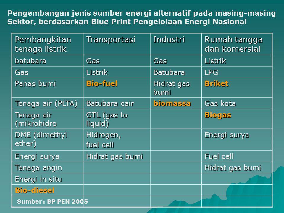 Pembangkitan tenaga listrik TransportasiIndustri Rumah tangga dan komersial batubaraGasGasListrik GasListrikBatubaraLPG Panas bumi Bio-fuel Hidrat gas
