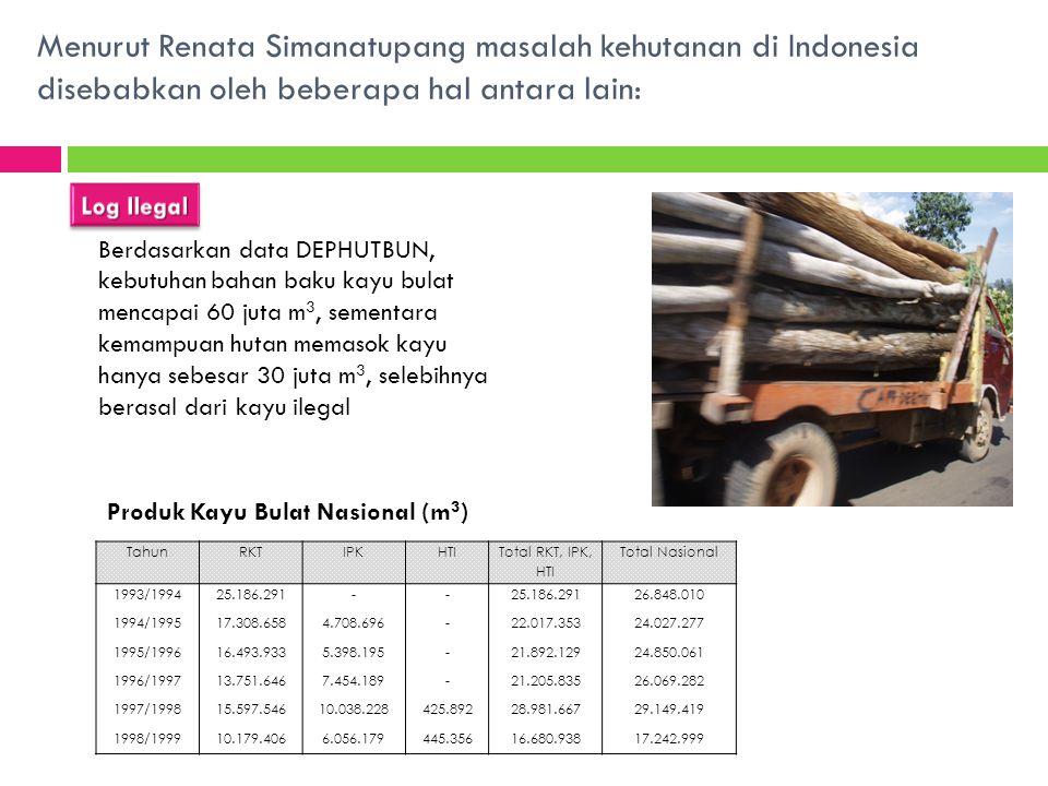 Menurut Renata Simanatupang masalah kehutanan di Indonesia disebabkan oleh beberapa hal antara lain: Berdasarkan data DEPHUTBUN, kebutuhan bahan baku kayu bulat mencapai 60 juta m 3, sementara kemampuan hutan memasok kayu hanya sebesar 30 juta m 3, selebihnya berasal dari kayu ilegal Produk Kayu Bulat Nasional (m 3 ) TahunRKTIPKHTI Total RKT, IPK, HTI Total Nasional 1993/1994 1994/1995 1995/1996 1996/1997 1997/1998 1998/1999 25.186.291 17.308.658 16.493.933 13.751.646 15.597.546 10.179.406 - 4.708.696 5.398.195 7.454.189 10.038.228 6.056.179 - 425.892 445.356 25.186.291 22.017.353 21.892.129 21.205.835 28.981.667 16.680.938 26.848.010 24.027.277 24.850.061 26.069.282 29.149.419 17.242.999