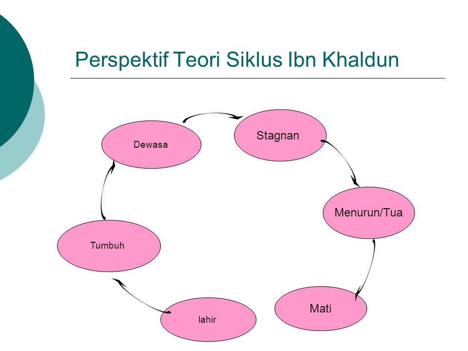 Perspektif Teori Siklus Ibn Khaldun Tumbuh Dewasa lahir Stagnan Menurun/Tua Mati