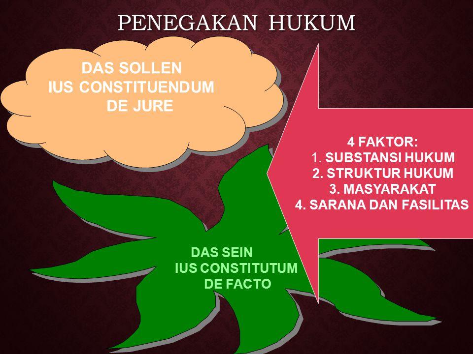 PENEGAKAN HUKUM DAS SOLLEN IUS CONSTITUENDUM DE JURE DAS SOLLEN IUS CONSTITUENDUM DE JURE DAS SEIN IUS CONSTITUTUM DE FACTO DAS SEIN IUS CONSTITUTUM D