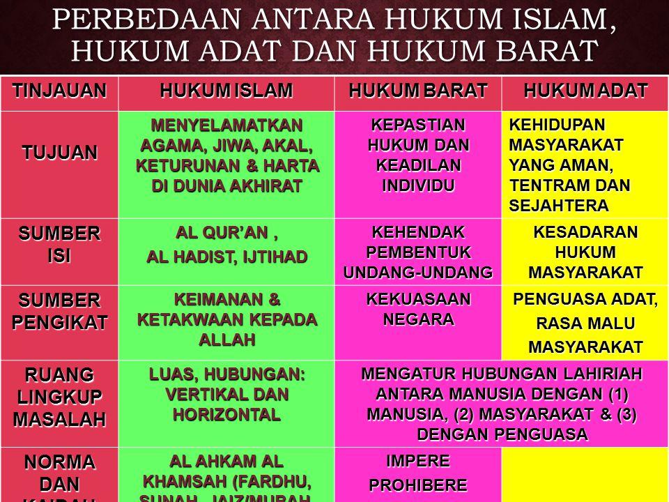 PERBEDAAN ANTARA HUKUM ISLAM, HUKUM ADAT DAN HUKUM BARAT TINJAUAN HUKUM ISLAM HUKUM BARAT HUKUM ADAT TUJUAN MENYELAMATKAN AGAMA, JIWA, AKAL, KETURUNAN