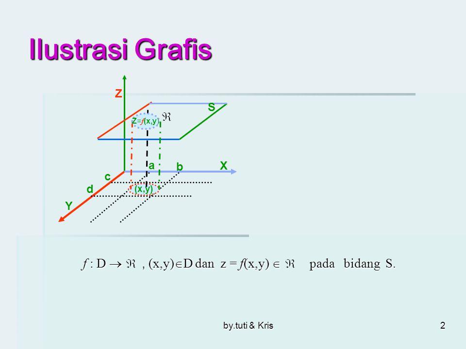 2 Ilustrasi Grafis f : D , (x,y)  D dan z = f(x,y)  pada bidang S. f : D , (x,y)  D dan z = f(x,y)  pada bidang S. X Z Y (x,y) Z= f (x,y) S a b
