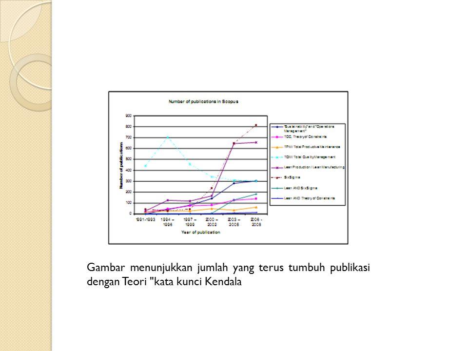 Gambar menunjukkan jumlah yang terus tumbuh publikasi dengan Teori