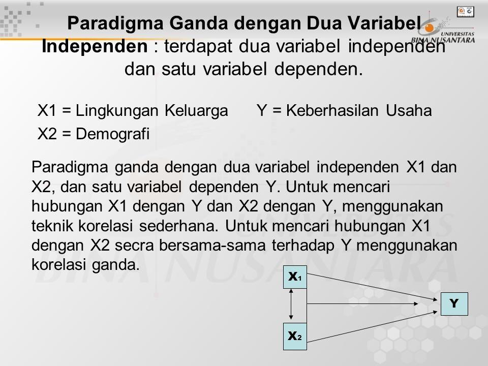 Paradigma Ganda dengan Tiga Variabel Independen : terdapat tiga variabel independen (X1, X2, X3) dan satu variabel dependen (Y) X1 = Kualitas Mesin X3 = Sistem Karir X2 = Gaya Kepemimpinan Manajer Y = Produktivitas Kerja X1X1 X2X2 X3X3 Y