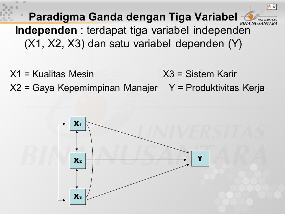 Paradigma Ganda dengan Dua Variabel Dependen X = Tingkat Pendidikan Bisnis Y1 = Wawasan Y2 = Keberhasilan Usaha X Y1Y1 Y2Y2