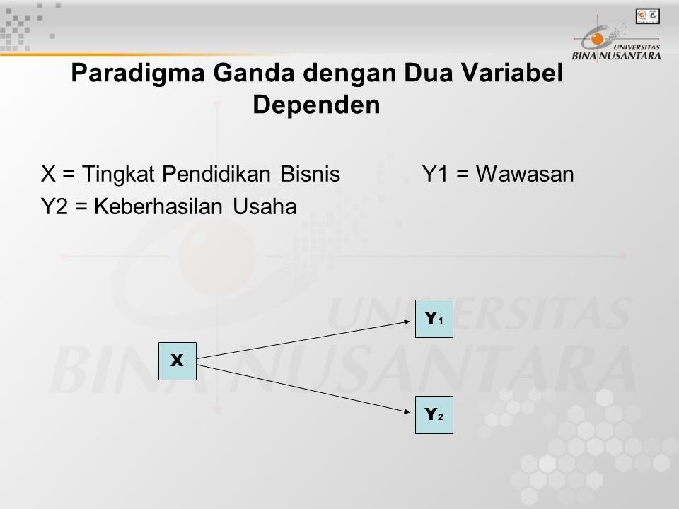Paradigma Ganda dengan Dua Variabel Independen dan Dua Variabel Dependen X1 = Kebersihan KA Y1 = Jumlah Tiket yang Terjual X2 = Pelayanan KA Y2 = Kepuasan Penumpang KA.