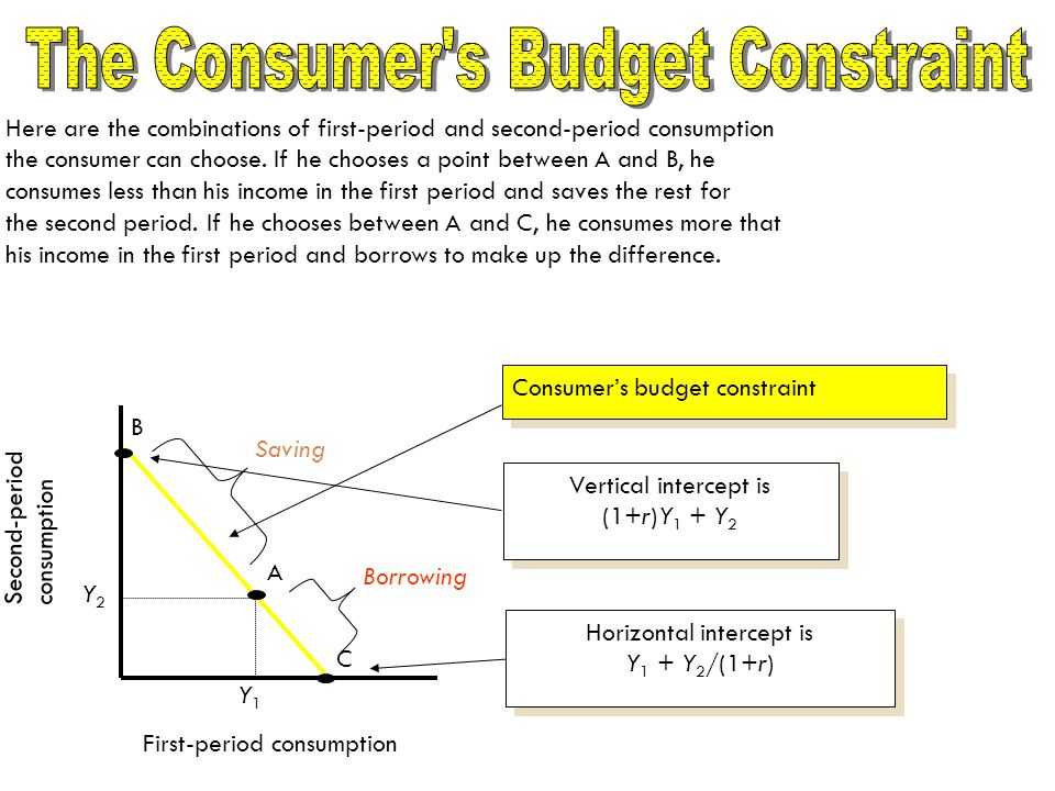 Here are the combinations of first-period and second-period consumption the consumer can choose.