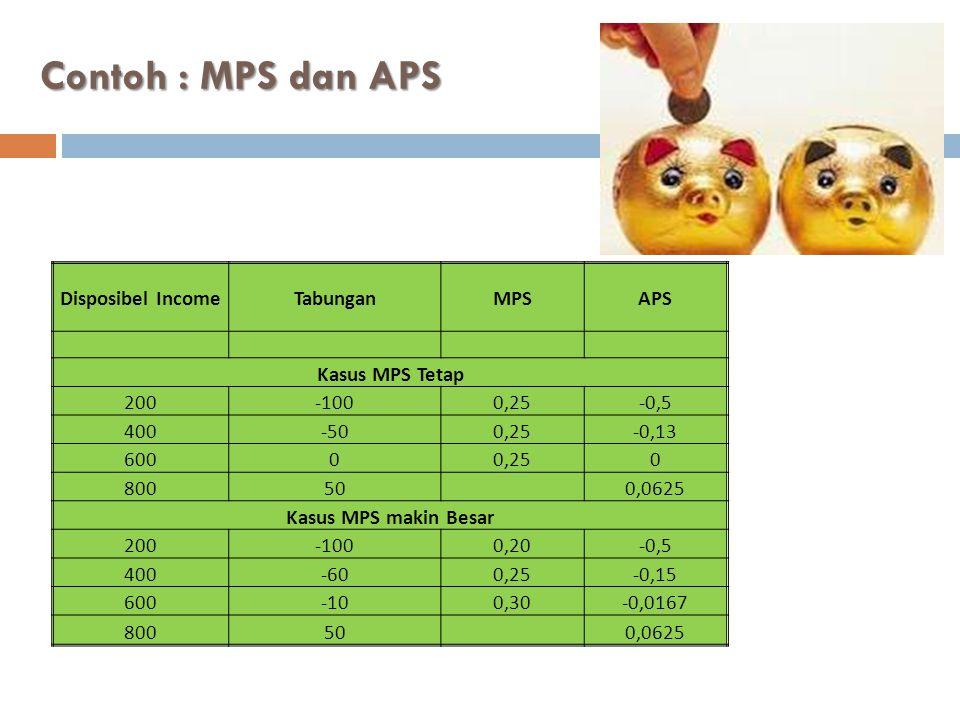 MPC + MPS = 1 dan APC+APS = 1  Dengan menggunakan asumsi bahwa semua pendapatan habis digunakan untuk memaksimalkan utiliti maka MPC + MPS = 1 dan APC + APS = 1 Disposibel Income MPCMPS MPC+MPS = 1 APCAPS APC + APS = 1 Kasus MPC & MPS Tetap 2000,750,2511,5-0,51 4000,750,2511,125-0,131 6000,750,251101 800 0,93750,06251 Kasus MPC & MPS berubah 2000,800,2011,5-0,51 4000,750,2511,15-0,151 6000,700,3011,017-0,0171 800 0,93750,06251