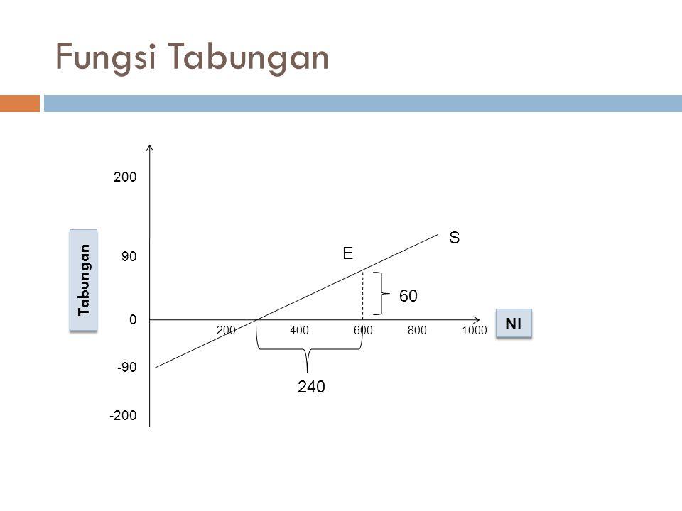 Persamaan Matematis: Fungsi Konsumsi : C = a + bY Fungsi Konsumsi : C = a + bY Fungsi Tabungan : S = -a + (1 – b) Y Fungsi Tabungan : S = -a + (1 – b) Y Berdasarkan contoh pada grafik diatas maka diketahui bahwa nilai a = 90, karena 90 merupakan nilai konsumsi pada saat Y= 0.