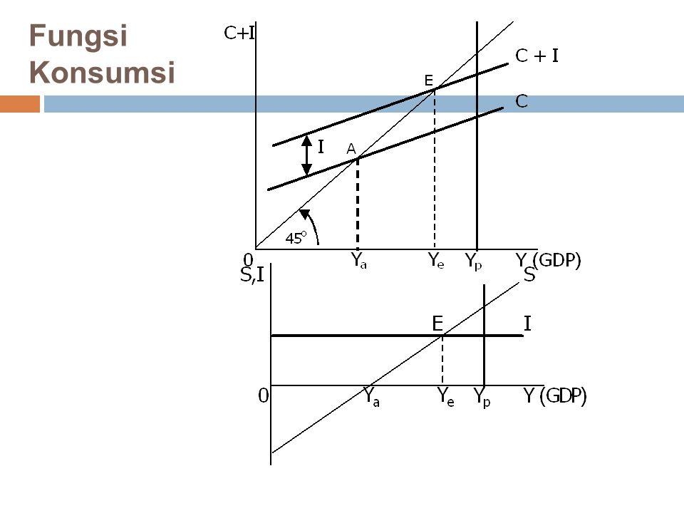 Matematis Y = C + I Y =( C 0 + bY )+ I Y = 1/(1-b) (C 0 + I) Y+  Y = 1/(1-b) (C 0 + I +  I)  Y = 1/(1-b)  I dimana:  Y = perubahan GDP,  I = perubahan investasi, dan 1/(1-b) = koef.
