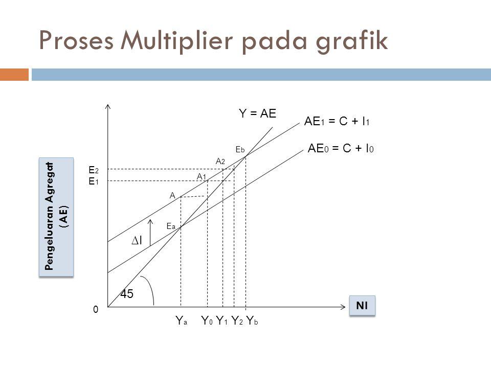 Penjelasan  Pada mulanya pengeluaran agregar adalah sebesar AE = C + I  (Titik keseimbangan berada pada AE0 dan pendapatan Nasional berada pada titik Ya.