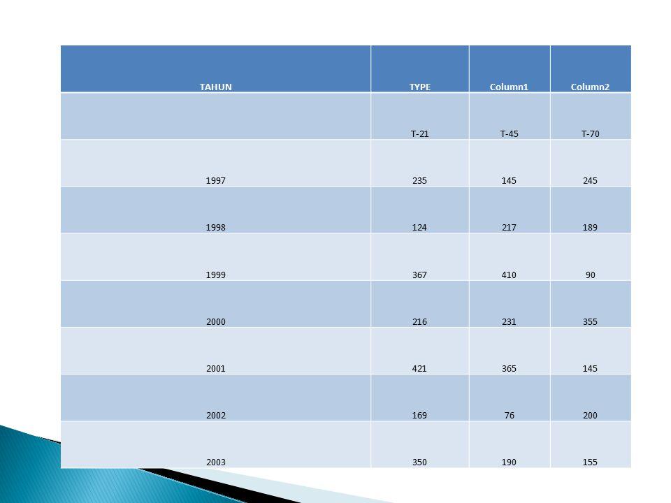 TAHUNTYPEColumn1Column2 T-21T-45T-70 1997235145245 1998124217189 199936741090 2000216231355 2001421365145 200216976200 2003350190155