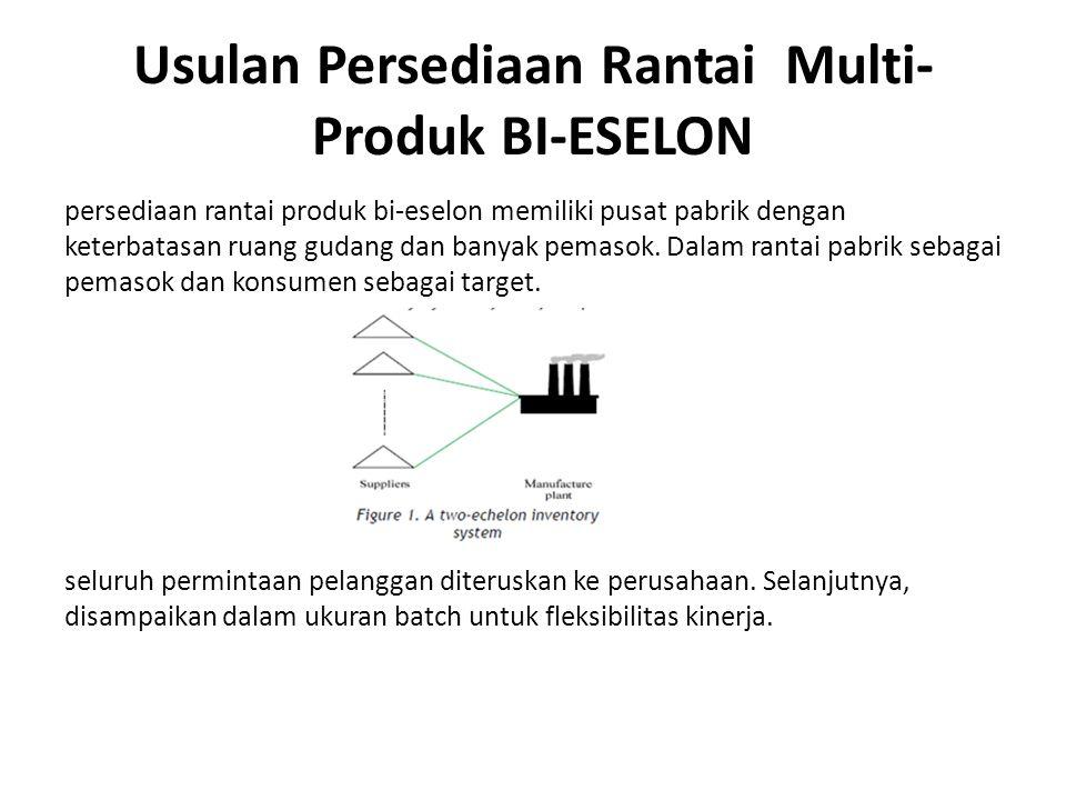 Perencanaan Persediaan Di Tingkat Pabrik Sistem pengendalian persediaan yang dikelola menerapkan EOQ dan EPQ.