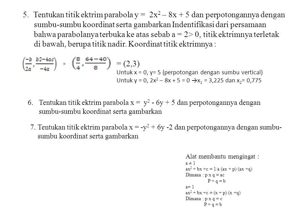 Fungsi kubik Titik belok Maksimum Minimum Maksimum Minimum