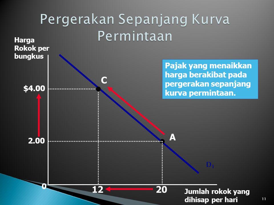 0 D1D1 Harga Rokok per bungkus Jumlah rokok yang dihisap per hari Pajak yang menaikkan harga berakibat pada pergerakan sepanjang kurva permintaan. A C