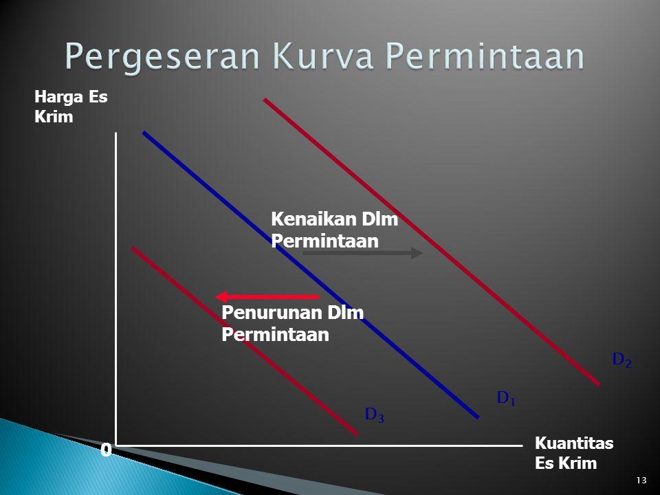 0 D1D1 Harga Es Krim Kuantitas Es Krim D3D3 D2D2 Kenaikan Dlm Permintaan Penurunan Dlm Permintaan 13