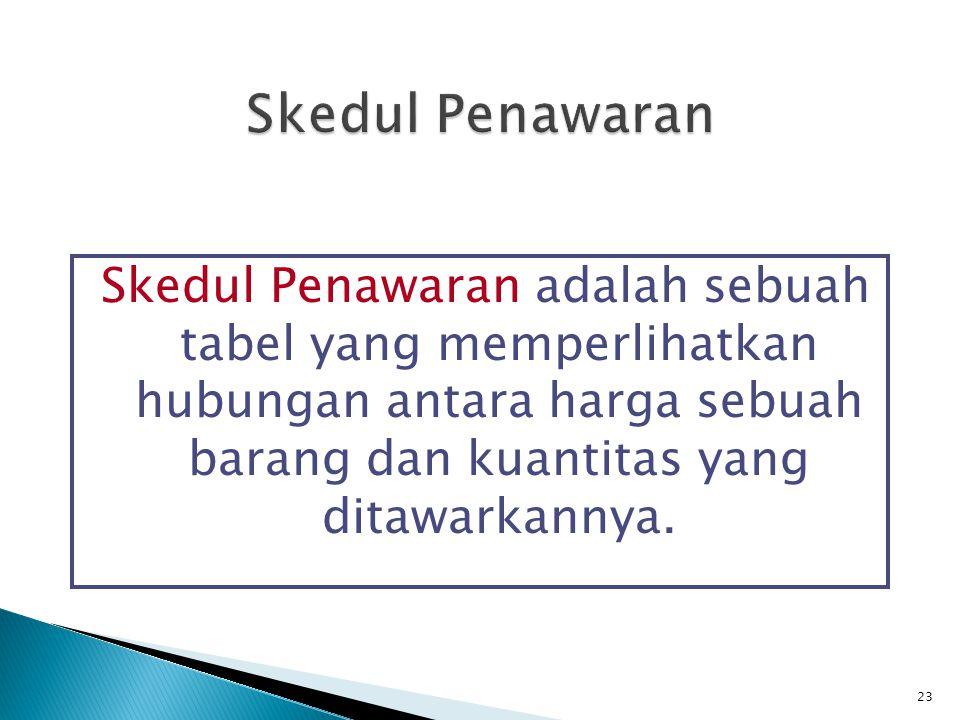23 Skedul Penawaran adalah sebuah tabel yang memperlihatkan hubungan antara harga sebuah barang dan kuantitas yang ditawarkannya.