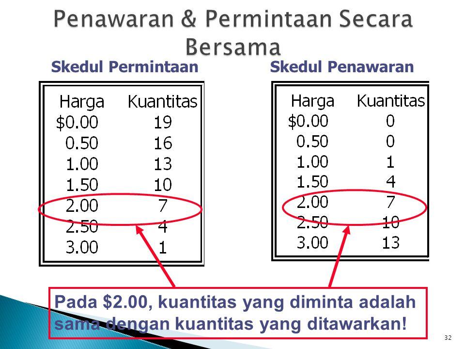 32 Skedul PermintaanSkedul Penawaran Pada $2.00, kuantitas yang diminta adalah sama dengan kuantitas yang ditawarkan!
