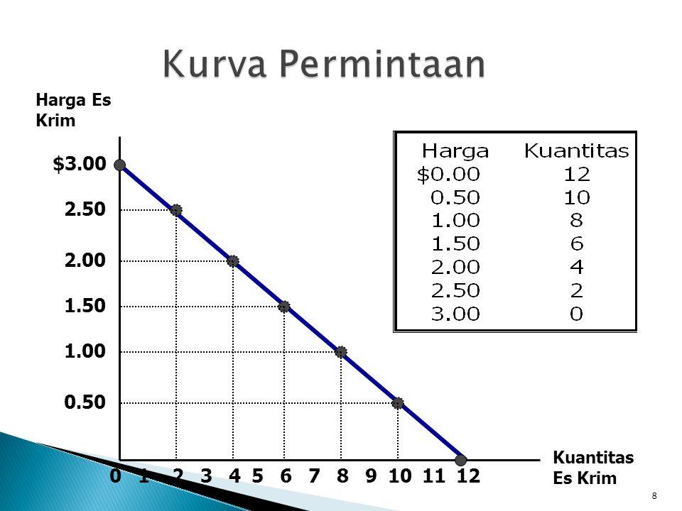 $3.00 2.50 2.00 1.50 1.00 0.50 213456789101211 Harga Es Krim Kuantitas Es Krim 0 8