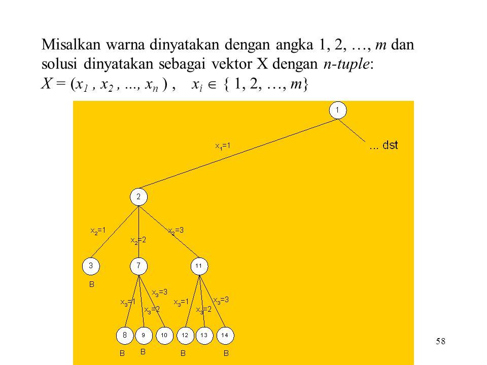 58 Misalkan warna dinyatakan dengan angka 1, 2, …, m dan solusi dinyatakan sebagai vektor X dengan n-tuple: X = (x 1, x 2,..., x n ), x i  { 1, 2, …, m}