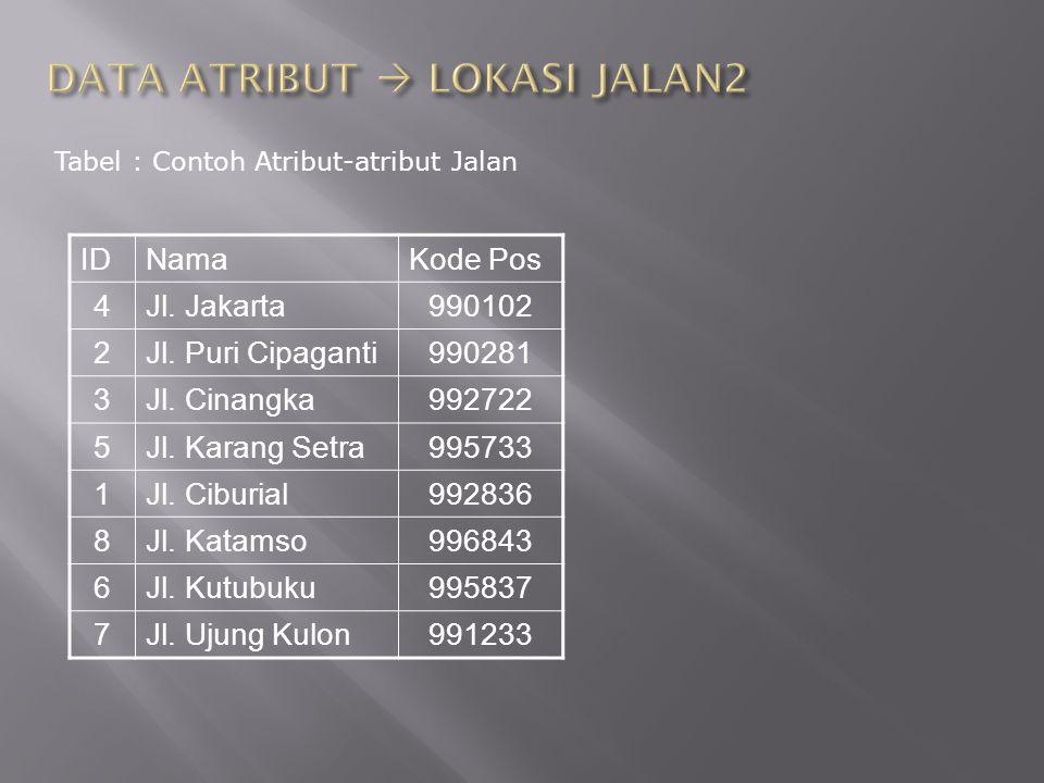 Tabel : Contoh Atribut-atribut Jalan IDNamaKode Pos 4Jl. Jakarta990102 2Jl. Puri Cipaganti990281 3Jl. Cinangka992722 5Jl. Karang Setra995733 1Jl. Cibu