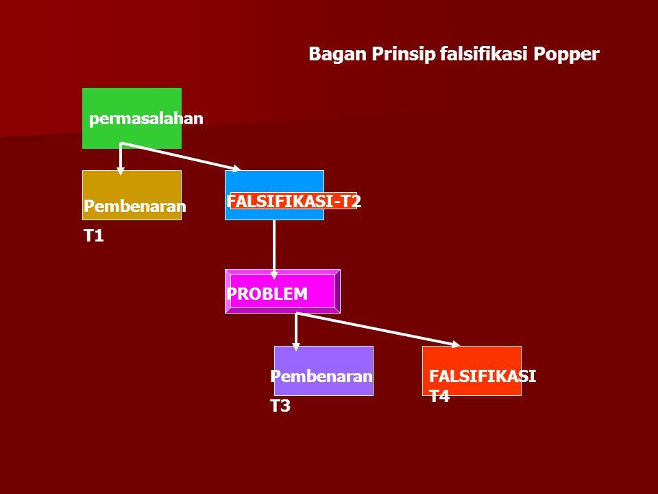 permasalahan Pembenaran T1 FALSIFIKASI-T2 PROBLEM Pembenaran T3 FALSIFIKASI T4 Bagan Prinsip falsifikasi Popper