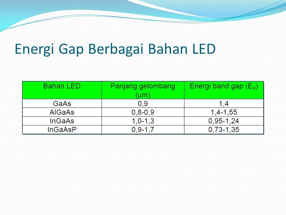 Energi Gap Berbagai Bahan LED