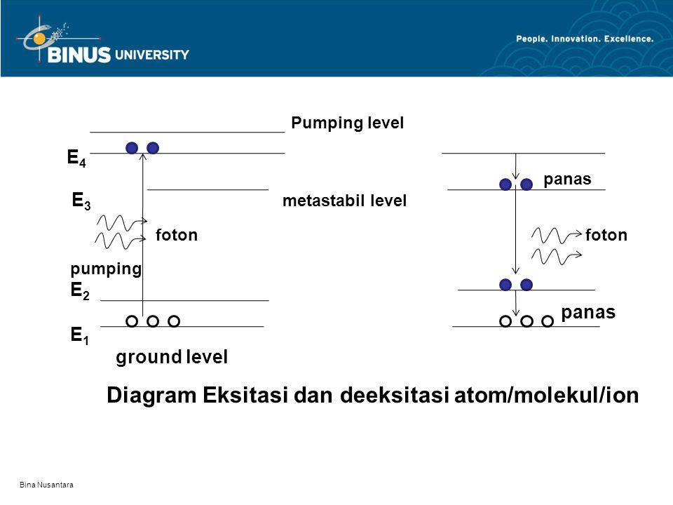 Bina Nusantara Pumping level E 4 panas E 3 metastabil level foton foton pumping E 2 panas E 1 ground level Diagram Eksitasi dan deeksitasi atom/moleku