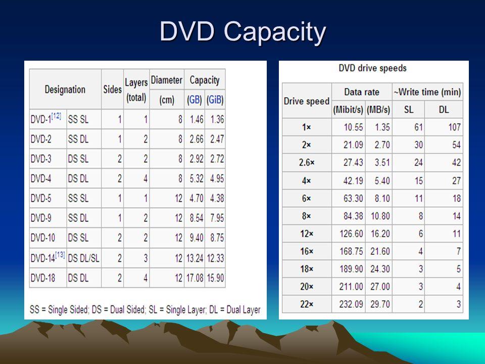DVD Capacity