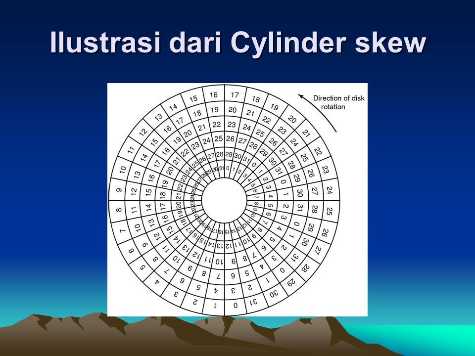 Ilustrasi dari Cylinder skew