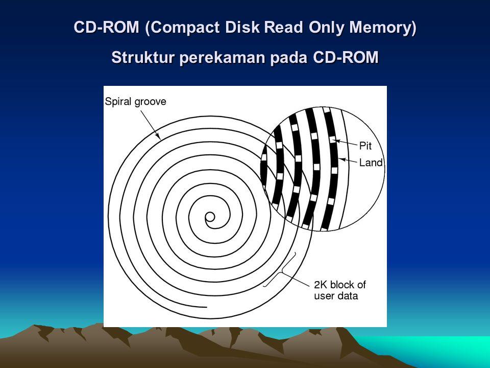 CD-ROM (Compact Disk Read Only Memory) Struktur perekaman pada CD-ROM