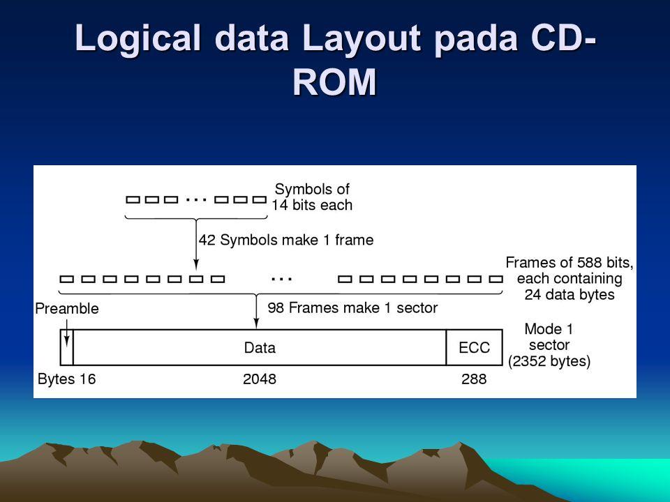 Logical data Layout pada CD- ROM