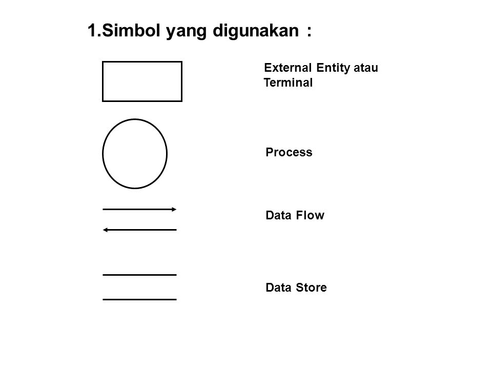 1.Simbol yang digunakan : External Entity atau Terminal Process Data Flow Data Store