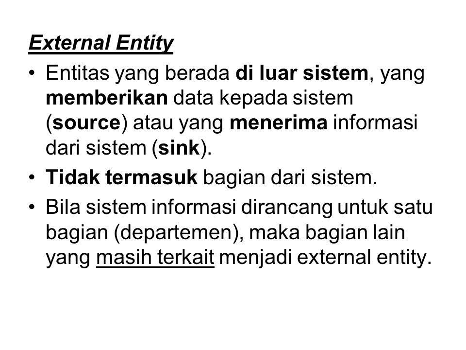 External Entity Entitas yang berada di luar sistem, yang memberikan data kepada sistem (source) atau yang menerima informasi dari sistem (sink). Tidak