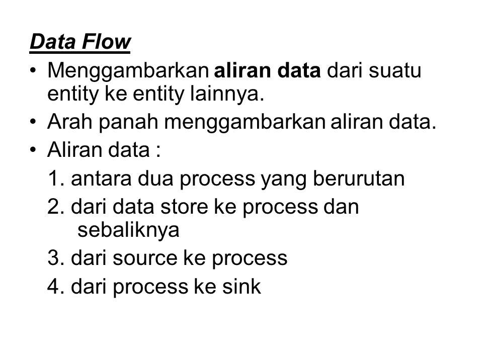 Data Flow Menggambarkan aliran data dari suatu entity ke entity lainnya. Arah panah menggambarkan aliran data. Aliran data : 1. antara dua process yan