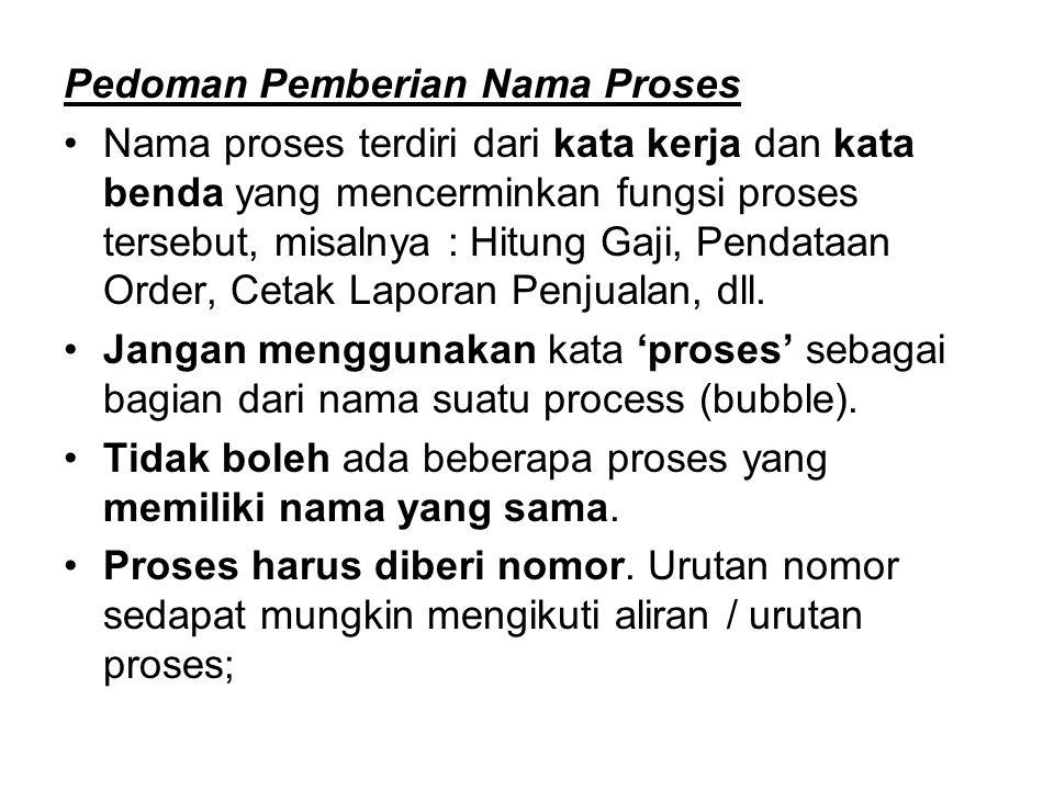 Pedoman Pemberian Nama Proses Nama proses terdiri dari kata kerja dan kata benda yang mencerminkan fungsi proses tersebut, misalnya : Hitung Gaji, Pen