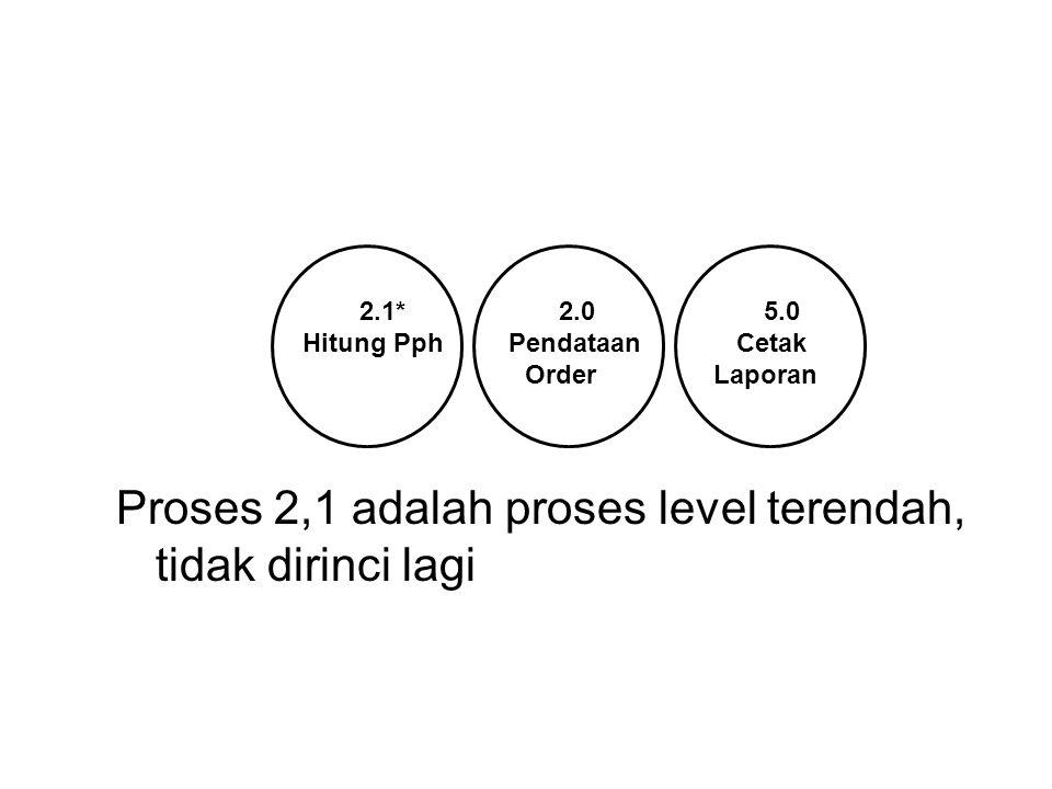 2.1* 2.0 5.0 Hitung Pph Pendataan Cetak Order Laporan Proses 2,1 adalah proses level terendah, tidak dirinci lagi