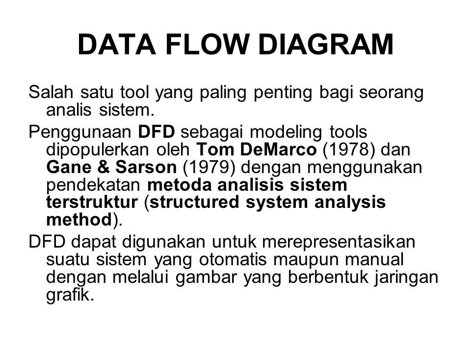 DATA FLOW DIAGRAM Salah satu tool yang paling penting bagi seorang analis sistem. Penggunaan DFD sebagai modeling tools dipopulerkan oleh Tom DeMarco