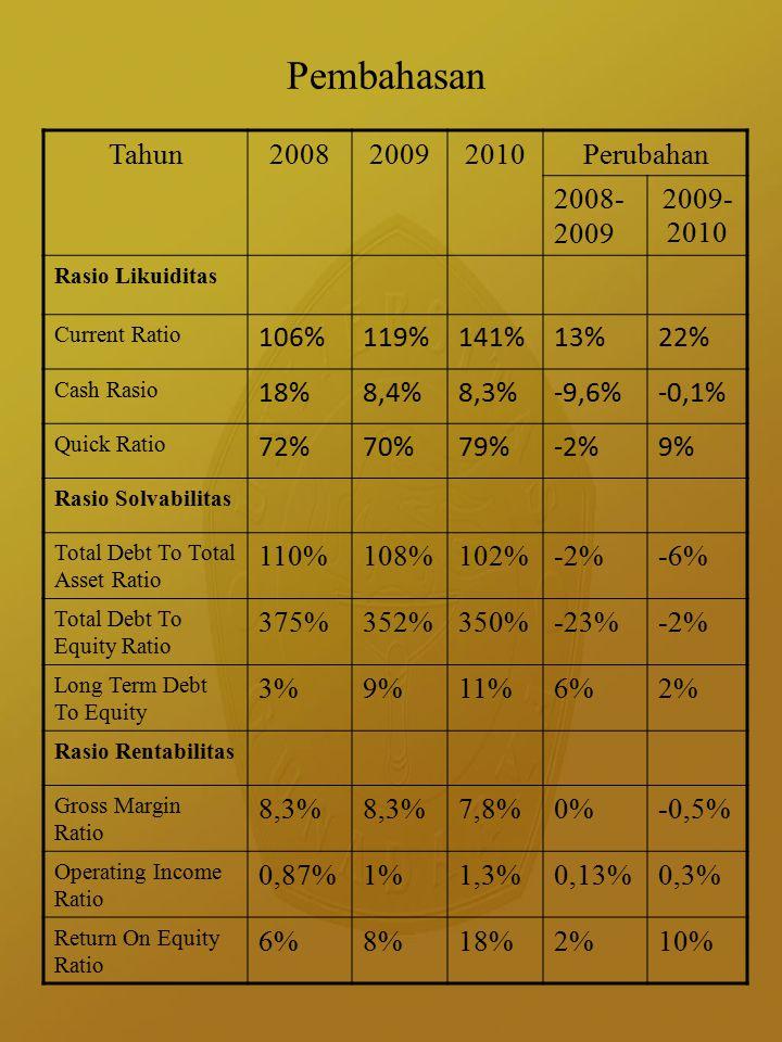 Simpulan Hasil analisis rasio likuiditas, nilai Current Ratio, Cash Ratio dan Quick Ratio masih di bawah nilai standar masing – masing berarti perusahaan tidak bisa membayar hutang lancar perusahaan.
