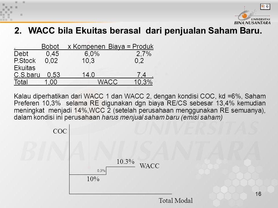16 2.WACC bila Ekuitas berasal dari penjualan Saham Baru.. Bobot x Kompenen Biaya = Produk Debt 0,45 6,0% 2,7% P.Stock 0,02 10,3 0,2 Ekuitas C.S.baru