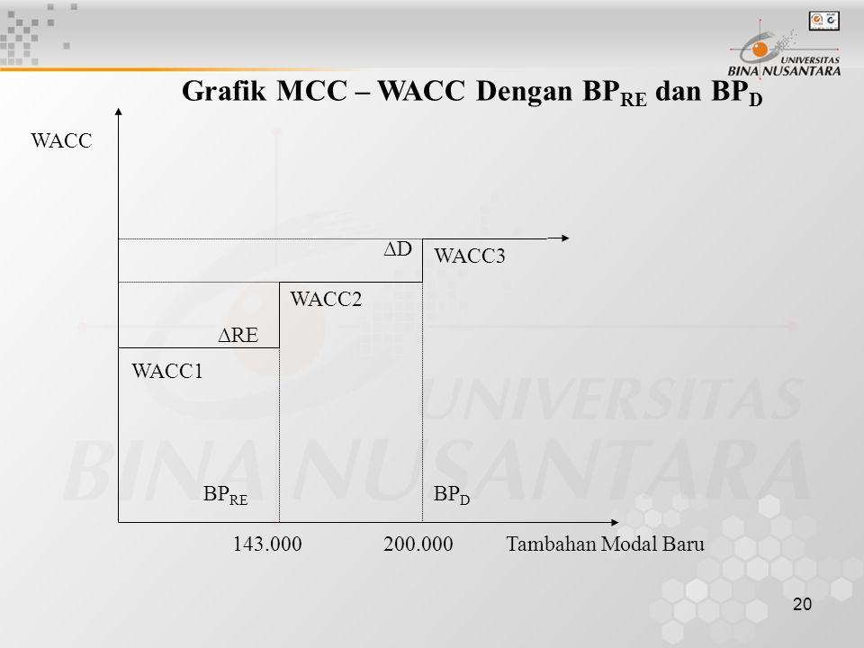 20 Tambahan Modal Baru WACC1 WACC2 WACC3 WACC BP RE BP D 143.000200.000 ∆RE ∆D Grafik MCC – WACC Dengan BP RE dan BP D
